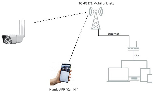 LTE diagram camera with SIM card 1060