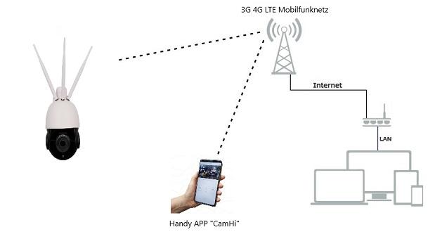 4G cctv camera diagram