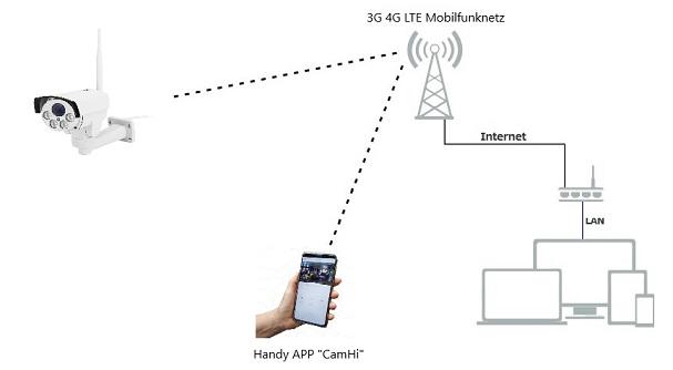 LTE Kamera mit SIM Karte 1064 Diagramm