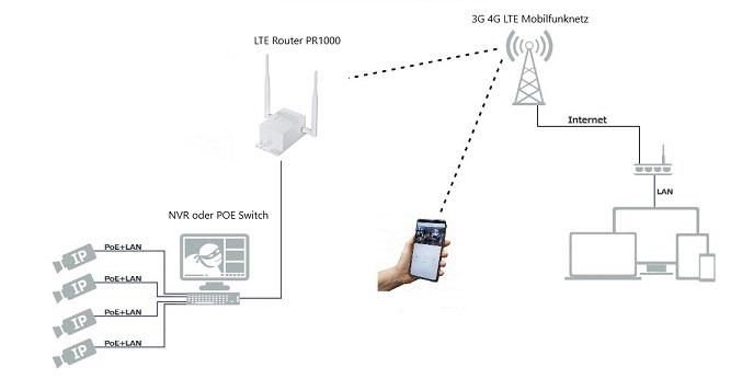 LTE Router PR1000 Anwendung