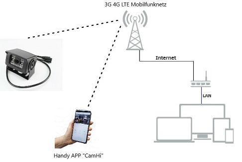 LTE Kamera kleine bauform Diagramm