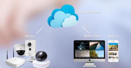 P2P Technologie für IP Überwachungskameras