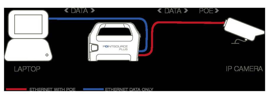 Pointsource von Veracity als Installationshilfe für IP Kameras