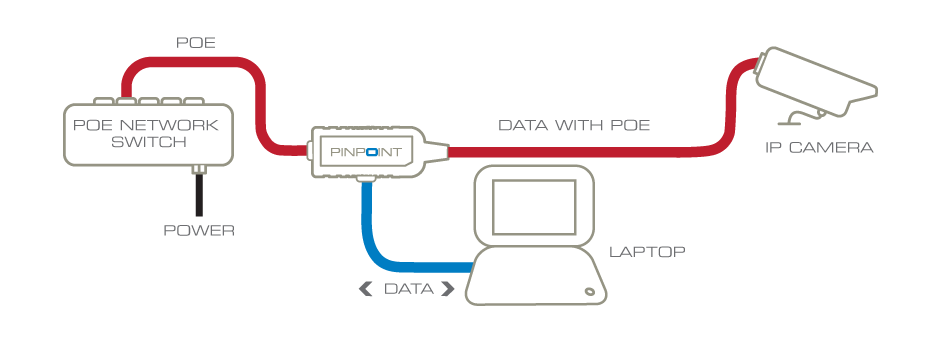 IP camera focusing made easy: PINPOINT routes POE power to the camera but diverts its network connection to a laptop (or PDA if supported by the camera manufacturer) for local access to the camera
