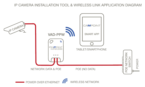 installation tool Veracity PINPOINT wireless