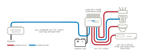 schematic diagram VCS-4P1-MOB POE switch for mobile application