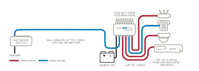 Veracity POE Switche für alle mobilen Anwendungen