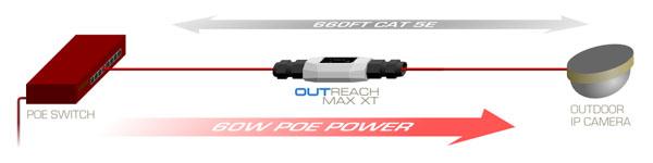 Diagramm des Veracity Outreach Max XT POE Spannung